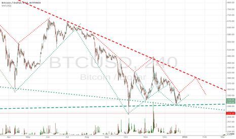 BTCUSD: bitcoin zigzag