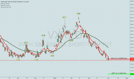 VXX: OPENING: VXX SEPT 16 13/MAY 17.5 CALL DIAGONAL