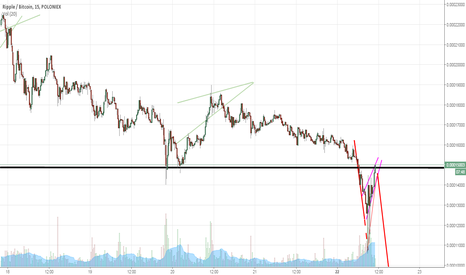 XRPBTC: Ripple XRP Rising wedge ( Bear flag /Deadcat bounce / fake-out)