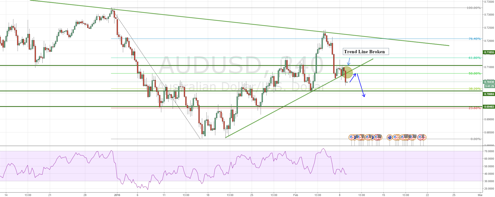 AUDUSD heading back down?