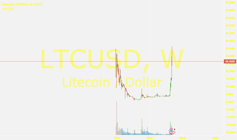 LTCUSD: End of Litecoin rally; goodbye everyone