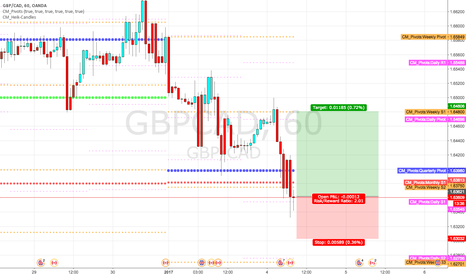 GBPCAD: Long at quarterly,monthly S1 and weekly S2 pivot