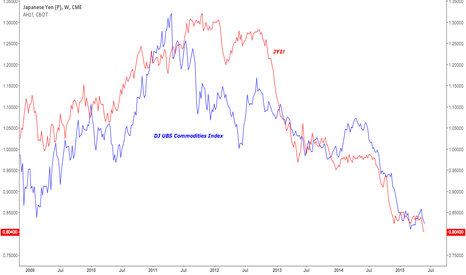 JY1!: Yen: Commodities Correlation