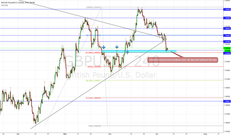 GBPUSD: GBPUSD Technical Possibilities