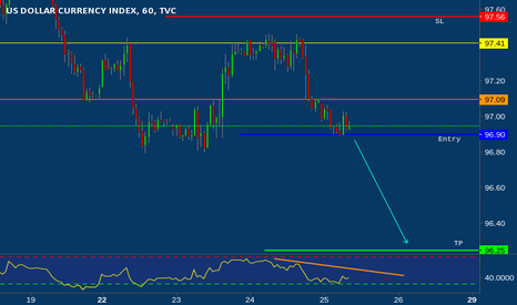 DXY: Daily analysis of USDX for May 25, 2017