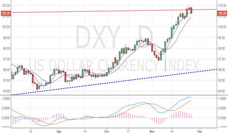 DXY: Dollar index- Spinning top and a bearish follow through