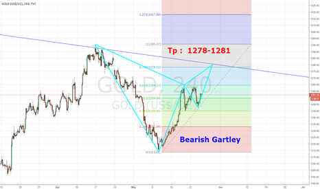 GOLD: Bearish Gartley