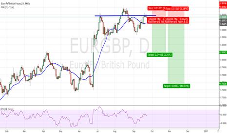 EURGBP: eur gbp looking for short shs