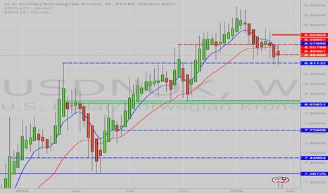 USDNOK: Potential shorting play