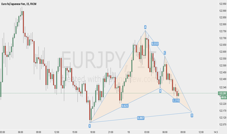 EURJPY: Bull Bat on EURJPY 15 Min Chart