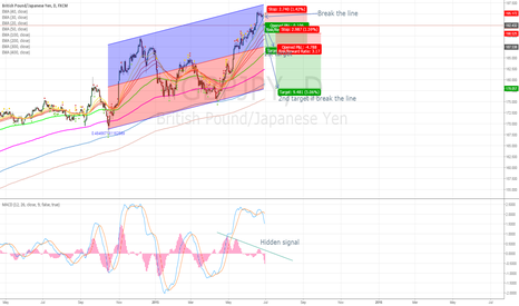 GBPJPY: GBPJPY Downtrend signals