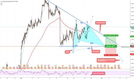 USDCAD: USDCAD: Gartley's Pattern Setup in Descending Triangle
