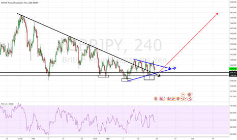 GBPJPY: GBP Towards Pre-Brexit Referendum Levels