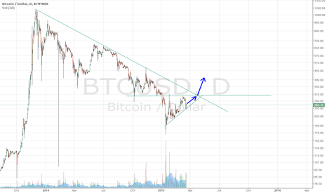 BTCUSD: Breaking out of the downtrend