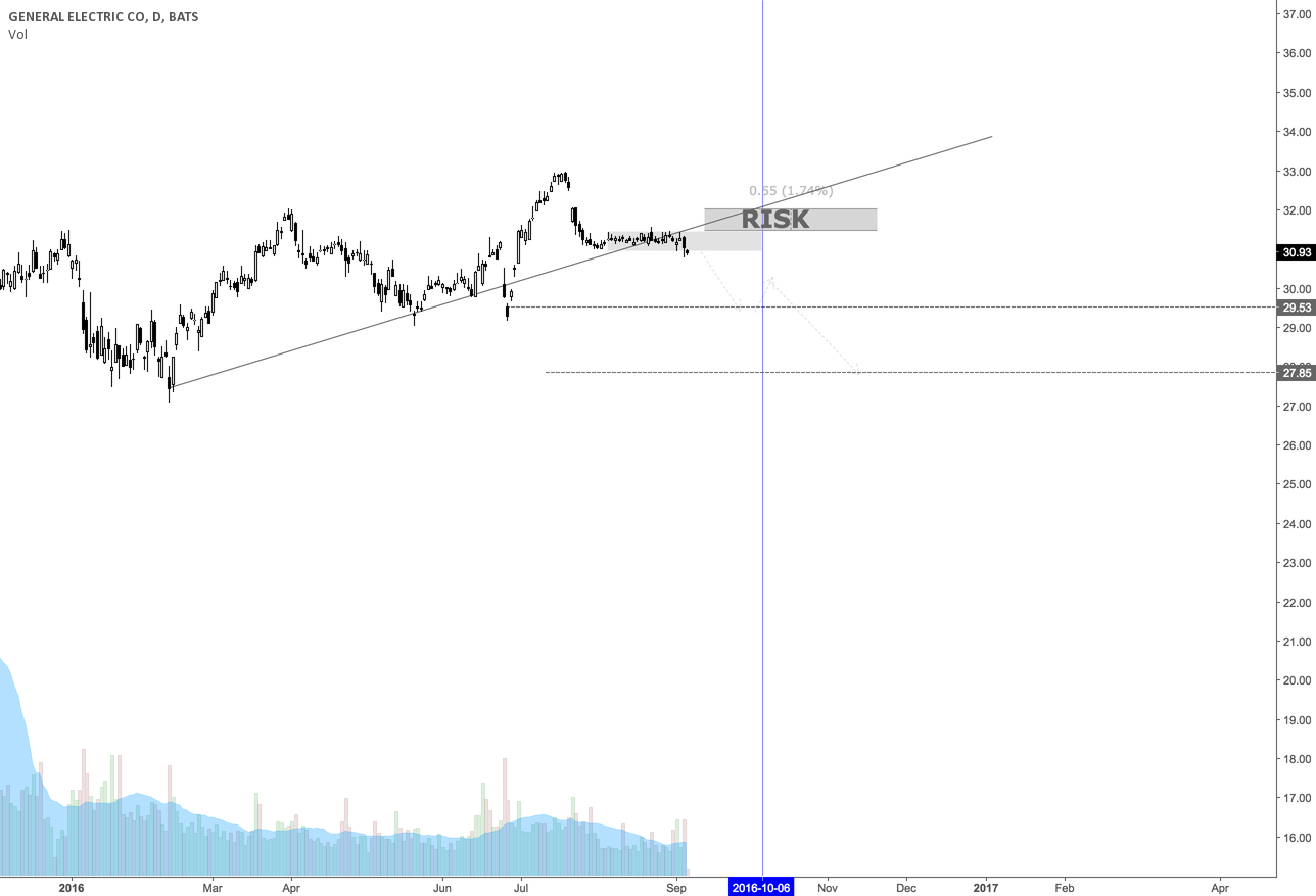 General Electric CO Upcoming Movement ( US STOCK )