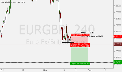 EURGBP: SELLEURGBP