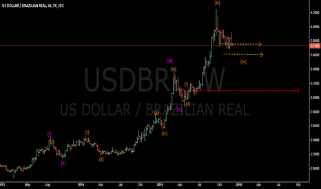 USDBRL: ELLIOTT WAVES - USDBRL - WEEK