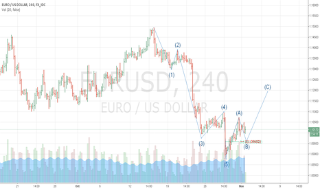 EURUSD: EURUSD at corection wave2 (ABC)