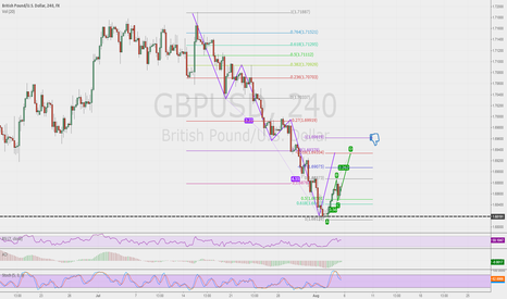 GBPUSD: GBPUSD ABCD looking extension at 1.271 & 1.62