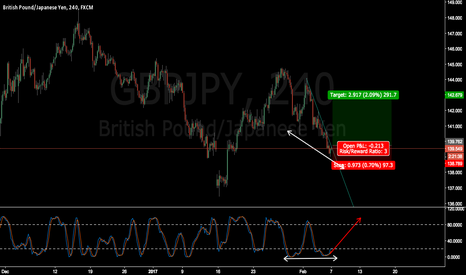 GBPJPY: GBPJPY wait for breakout and confirmation