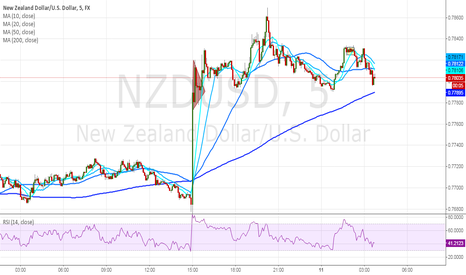 NZDUSD: Early Asian buyers not convinced with NZDUSD initial rally