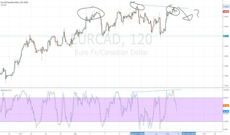 EURCAD: Head and should pattern EURCAD