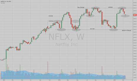 NFLX: Did You Know NFLX Is In A Range?  When Will It Break Out?