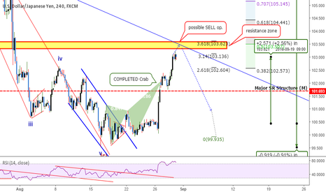 USDJPY: Quick Take: USDJPY - Missed The Move Up? A Pullback Is Coming!