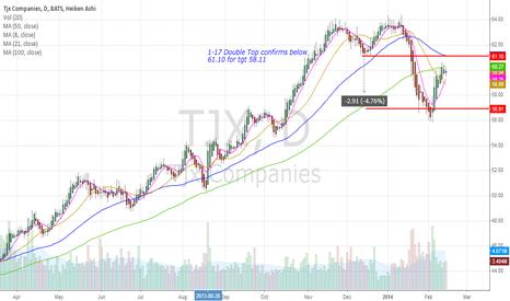 TJX: TJX Companies (TJX) - Short