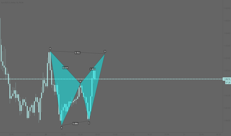 EURUSD: EURUSD: Small bearish bat pattern