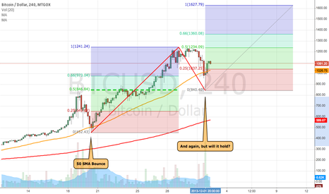 BTCUSD: Midterm Neutral, long term Bull.