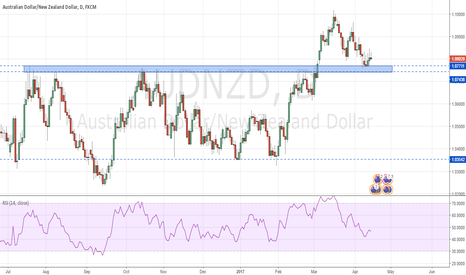 AUDNZD: AUDNZD - Currently at support