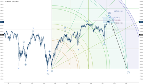 SPX500USD: SPX LongTerm Projection