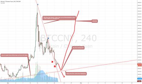 BTCCNY: Bitcoin OKCOIN REKTONING