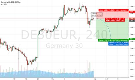 DE30EUR: Germany 30