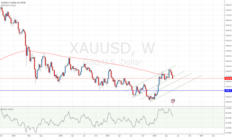 XAUUSD: Gold - XAUUSD weekly chart break below 200EMA.