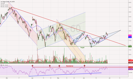 LVS: LVS - Downtrend to Resume
