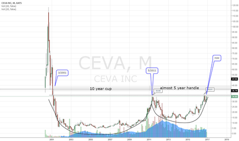 CEVA: monthly cup and handle