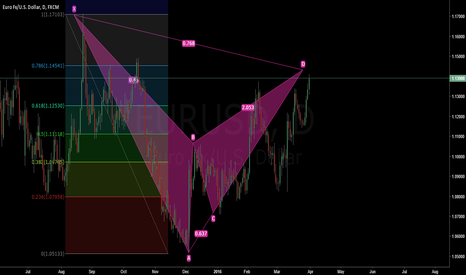 EURUSD: Bat pattern