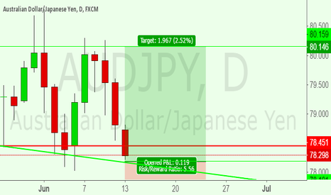 AUDJPY: UPDATE LONG AUDJPY