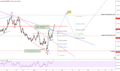 GBPUSD: QUICK TAKE: GBPUSD: Are You Being Told To SELL? Think Again!