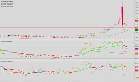 LTCBTC: litecoin/bitcoin. are you sure you want to short this?
