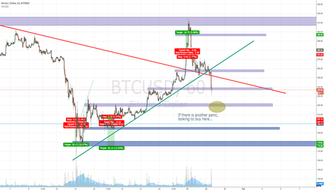 BTCUSD: Waiting for an even bigger dump, to buy the bottom
