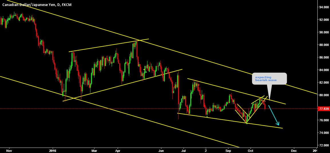 CADJPY Expecting trend continuation