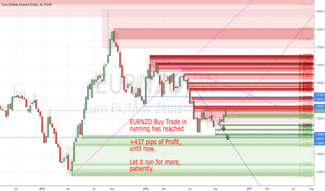 EURNZD: Buy Trade +437 pips of Profit until now