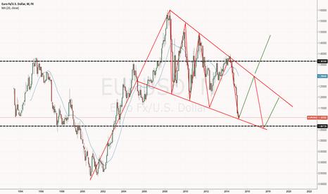EURUSD: EUR/USD Flag on big picture?