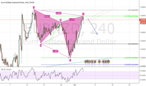 EURNZD: EURNZD Bearish Cypher pattern