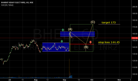 BHEL: Sustainable trading above 146.40 Leads to 173.