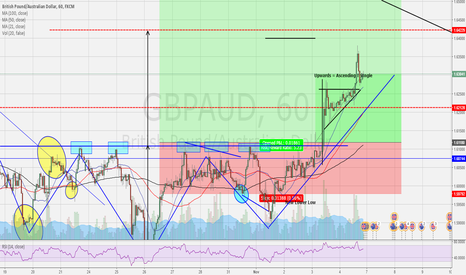 GBPAUD: GBP AUD HEAD & SHOULDERS - BREAKOUT