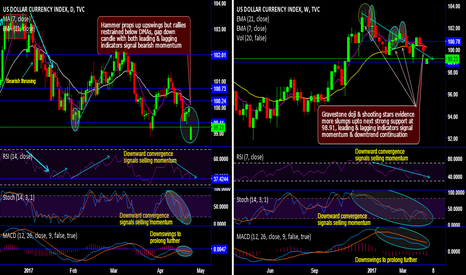DXY: DXY recovers despite gap down opening, unwise to be bull trapped